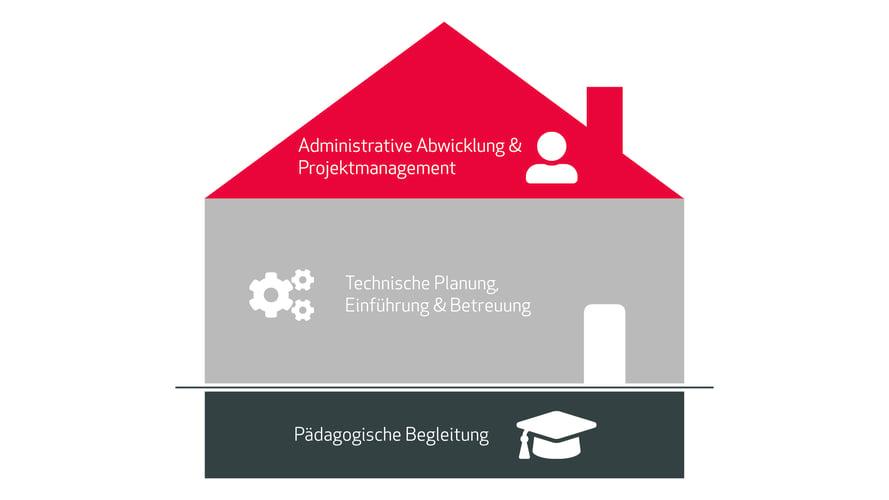 Haus der digitale Bildung